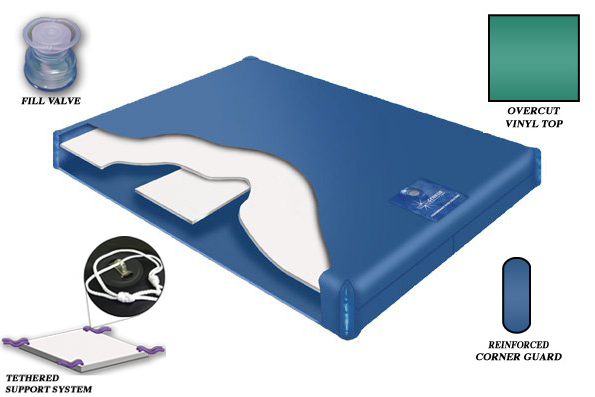 400-series-waterbed-mattress