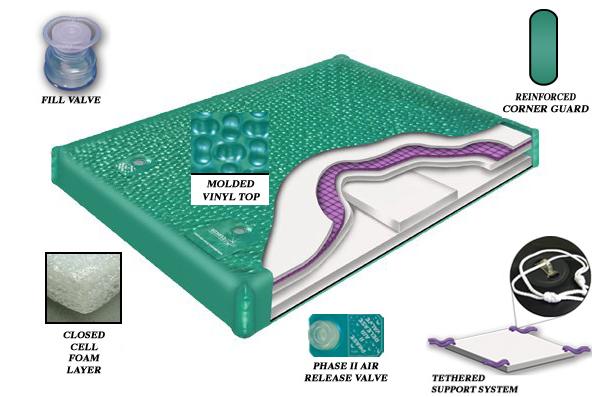 800-series-waterbed-mattres